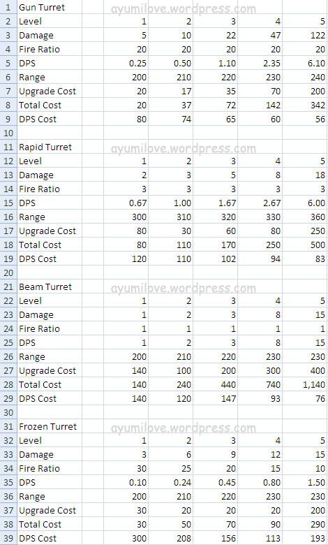 vector-menace-tower-defense-stats1