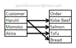 flat file database system kobe beef salmon tofu 5