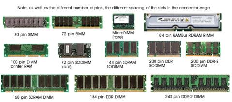 RAM Types