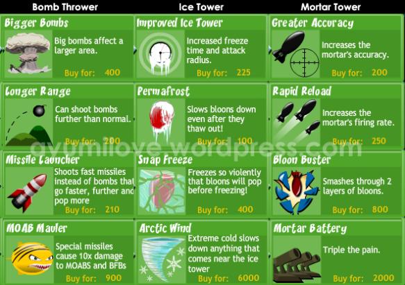 Bloons 4 Tower Defense Walkthrough (Unlock All Bloons Tower