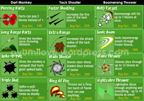 Bloons Tower Defense 4 Dart Monkey Tack Shooter Boomerang Thrower